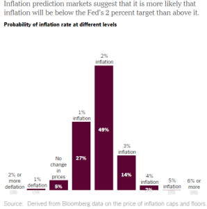 The majority opinion marginally expects the Fed to miss its 2% inflation target in the next 5 years